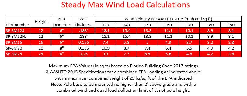 WindCalculationsSteadyMax - SteadyMax Camera Poles